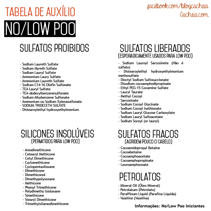 Tabela Low Poo No Poo